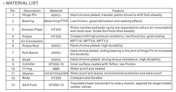 Rotary  va  e pneumatic actuator for control va  es 4