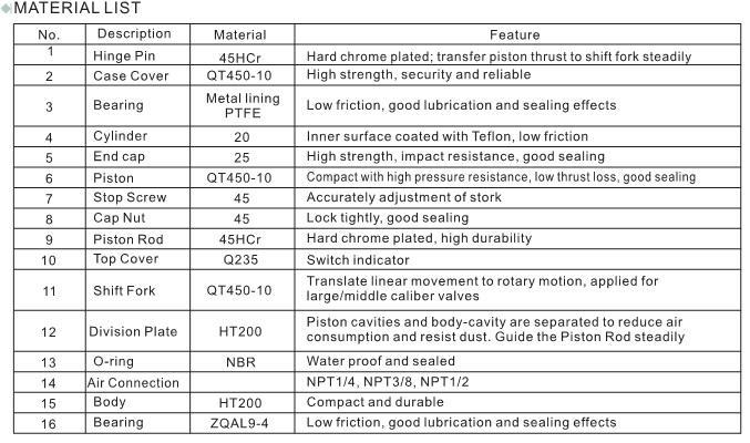 Pneumatic va  e linear actuator of fork type 4