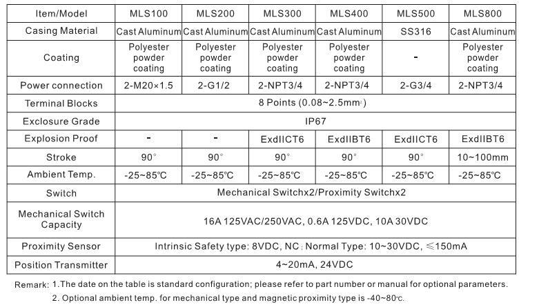 Limit switch box or va  e position indicator 3