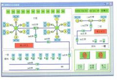 焦化厂DCS系统