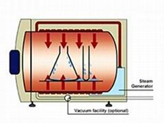 德国Systec DX-65高压灭菌器