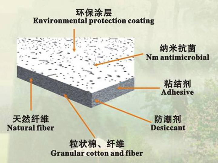 Mineral fiber/wool drop ceiling tiles/similar armstrong patterns