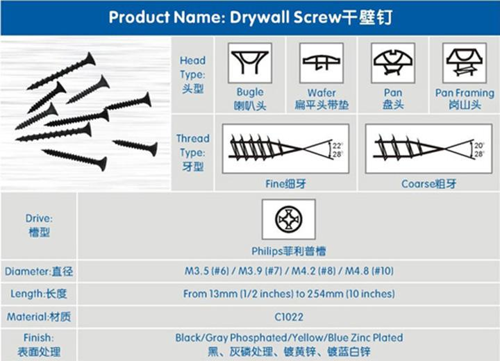 Plasterboard screw/drywall screw fixing for gypsum boards