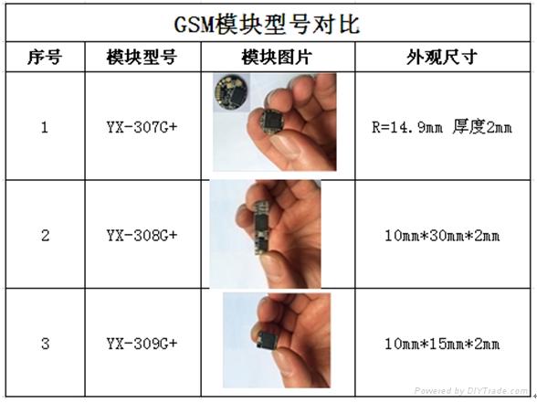 GSM基站定位器 1