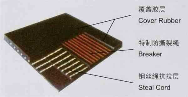 Fire-Resistant Steel Cord Conveyor Belt(ST/S) 4