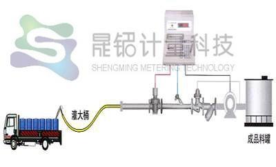 自動計量分裝鹽水設備 1
