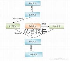 在線考試軟件(無紙化考試系統)