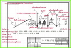 EFB(Palm or Trachycarpus fortunei) pellet mill line price