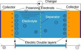 超级电容活性炭 2