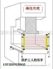 安全光幕傳感器 4