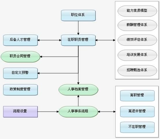 佛山人事管理系統 1