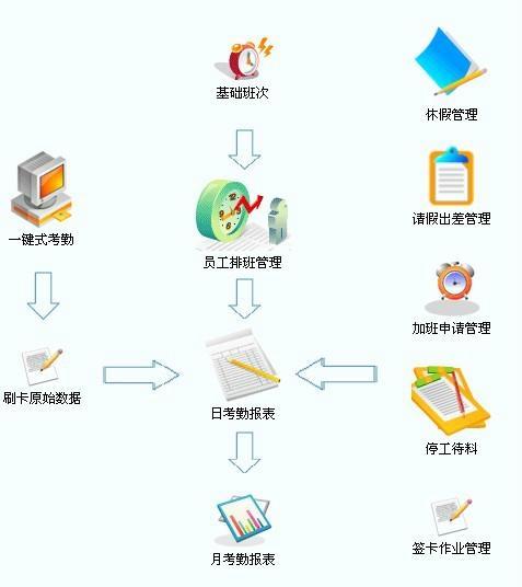 佛山考勤管理系統 1