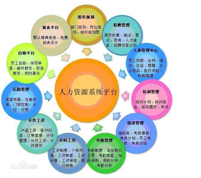 佛山人力資源管理系統 1