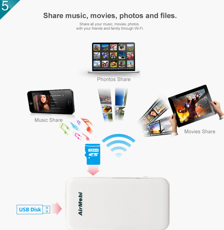 pocket 300Mbps 3g wireless travel router  5