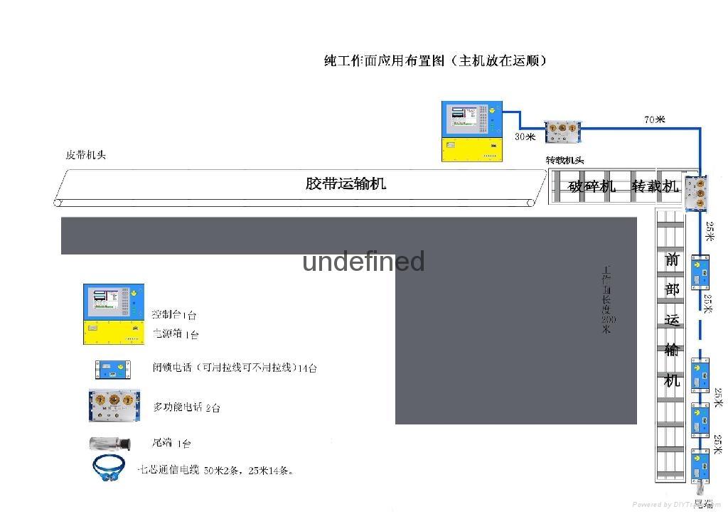 矿用工作面通信控制系统 2