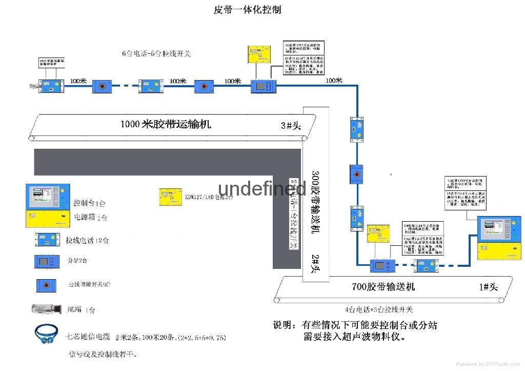 矿用工作面通信控制系统 3