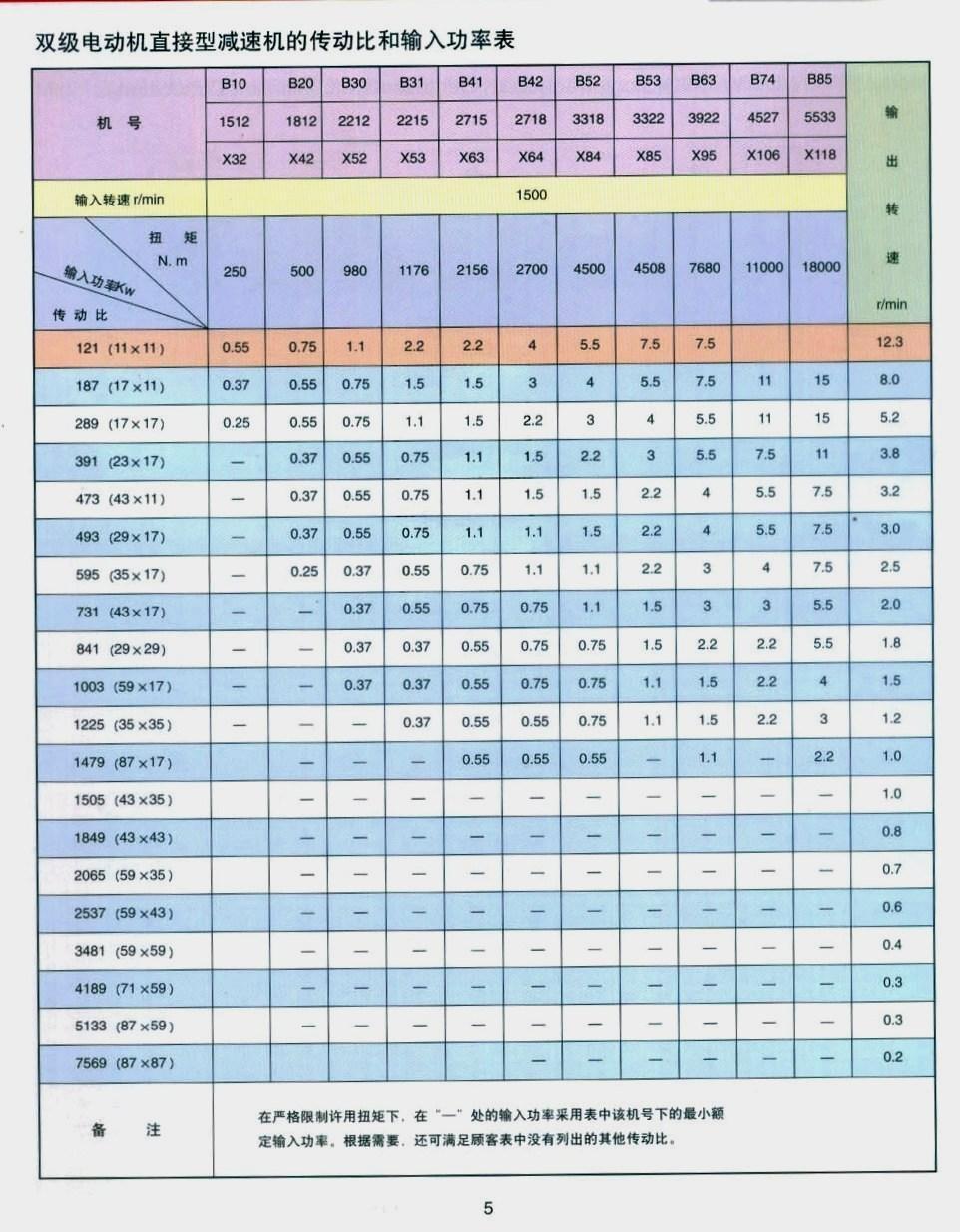 減速機系列參數表和圖片集 11