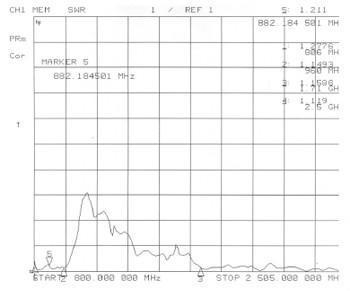 GSM/CDMA800段 对数周期天线 2