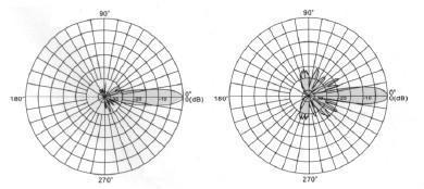 2.4G  20DBI Square Grid Antenn 2