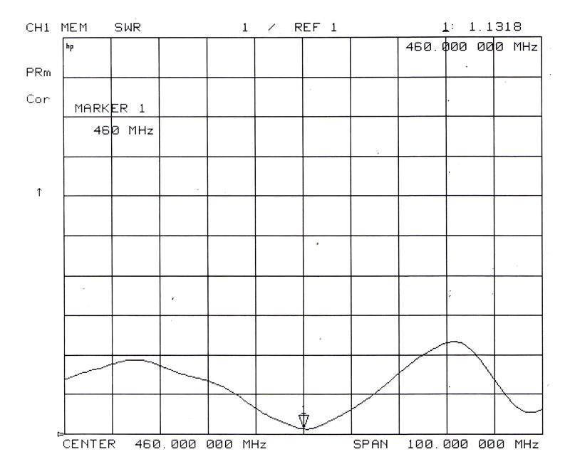 UHF Omni Fiberglass Antenna TCQJ-GB-8.5-460V-ST 2