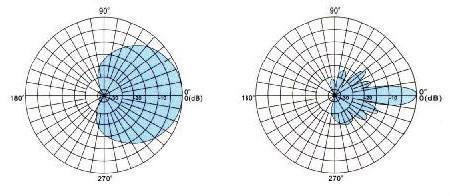 WCDMA&CDMA2000 series Directional Panel Antenna TCDJ-B-15-2000V-65 2