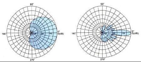 1.2Ghz 板状天线 2