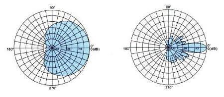 WCDMA&CDMA2000系列板狀天線  2