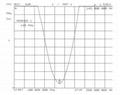 Two Way Radio Antenna  TCS-X-2-145-V8 2