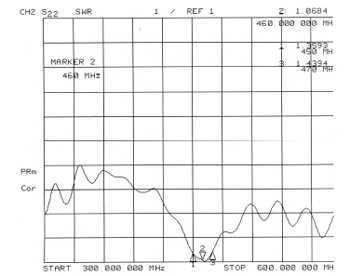 Mobile Car Antenna TCQC-BH-5.5-460V-438 2
