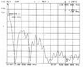 Fiberglass Mobile Car Antenna  TCQC-BG-3/5-144/430V-709L 2