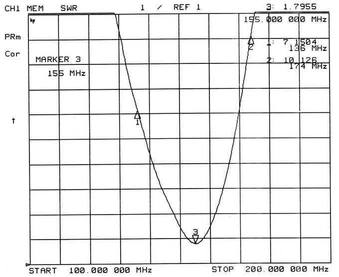 TWO WAY RADIO ANTENNA TCQS-X-2-155V-2118(BNC) 2