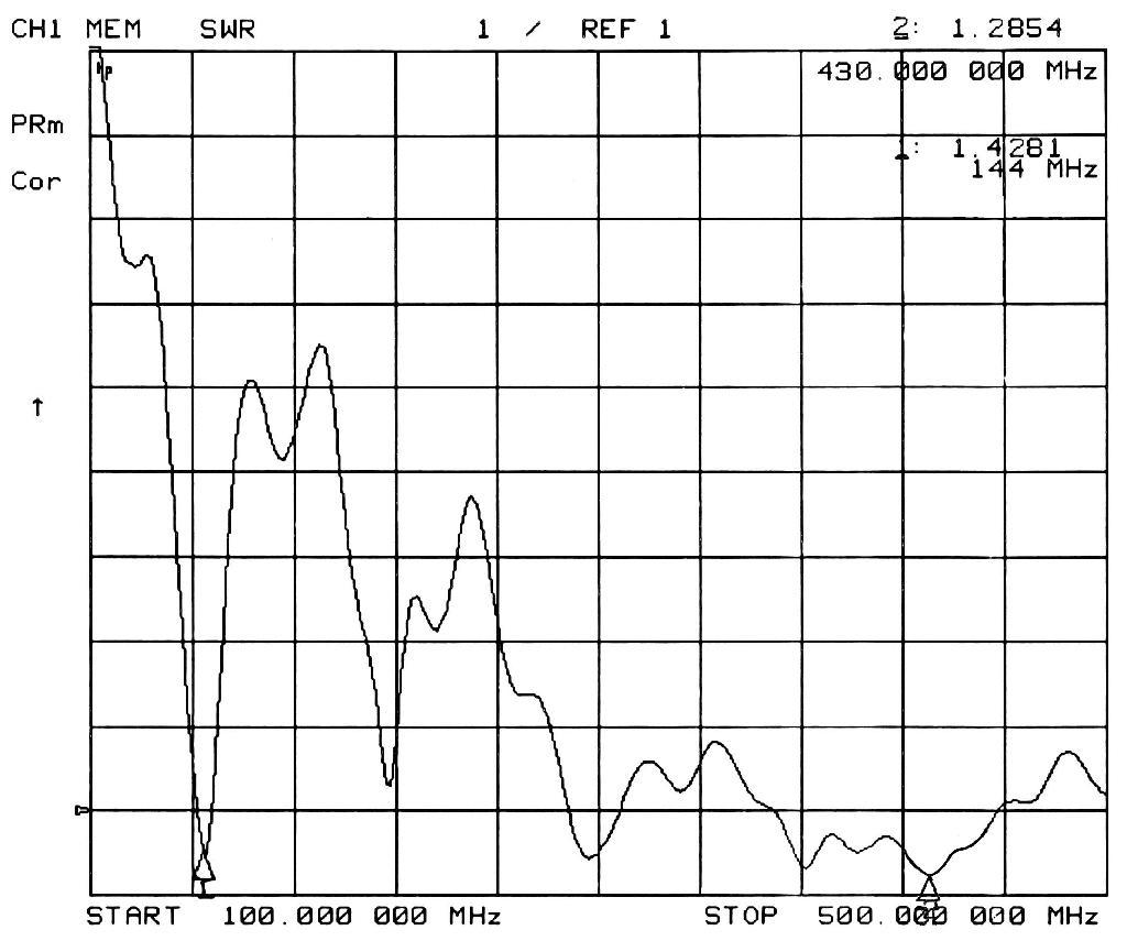 1.9M雙頻玻璃鋼天線 2