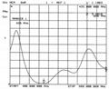UHF Mobile Radio Antenna TCQC-BH-3.5-435V-1 2