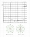 477MHZ Fiberglass Antenna TC-FG-477-U-110