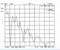 3.2M Duan Band Mobile Radio Base Sation Fiberglass Antenna TC-CST-144/430-6/8-F2