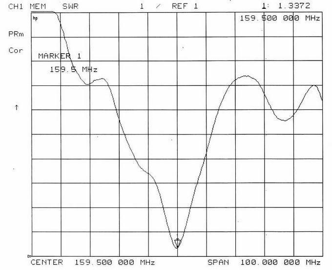1.1M VHF 船舶玻璃鋼天線 TC-MA-F02ABS 18