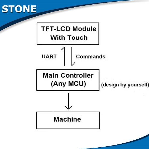 stone cheap hmi touch screen tft panel controller 2