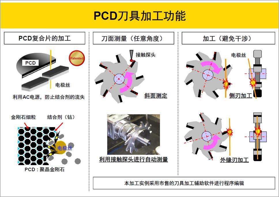 PCD配第六軸 雷尼紹探頭髮那科慢走絲  3