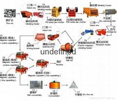鐵礦石重選設備