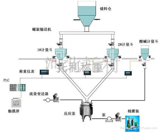 小料自动配料称量系统 2