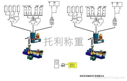 小料自动配料称量系统 4