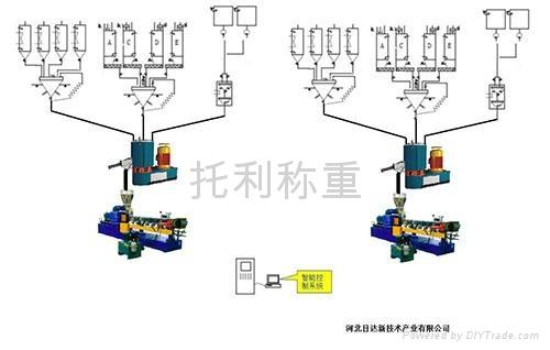 化工橡胶小料自动配料系统 1