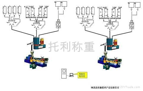 化工橡胶小料自动配料系统 5