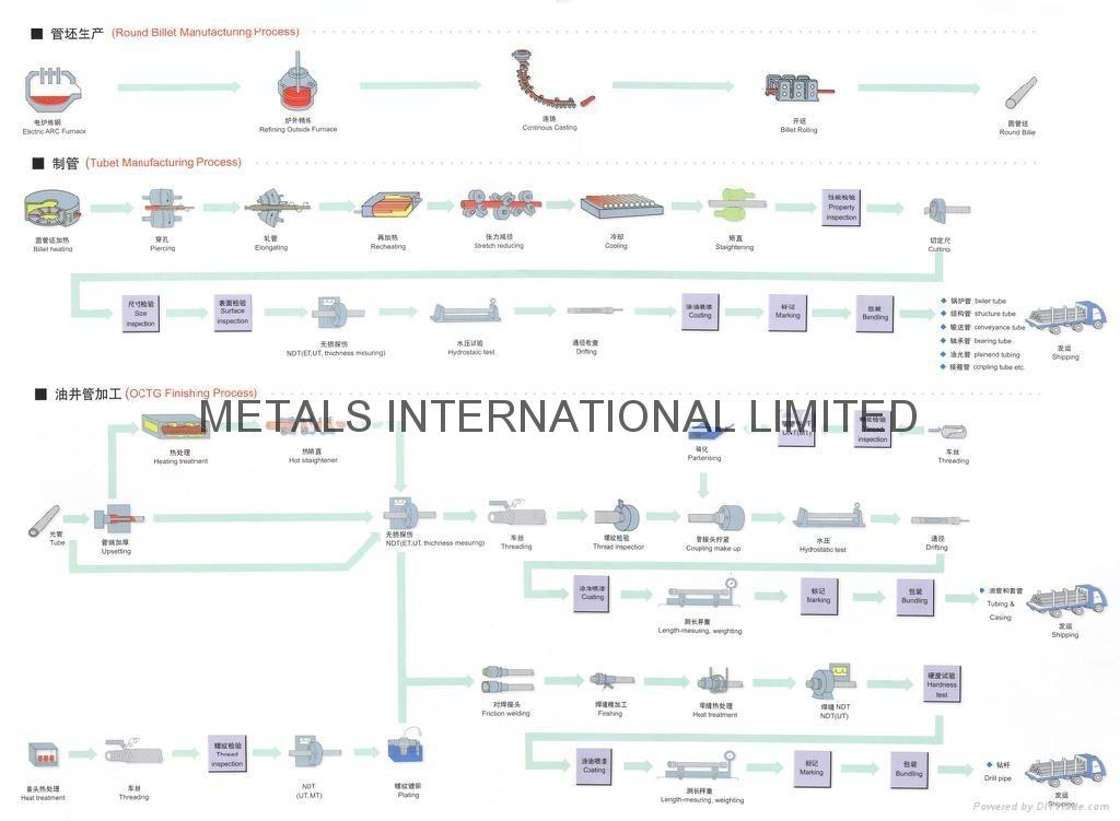 無縫管生產工藝流程圖