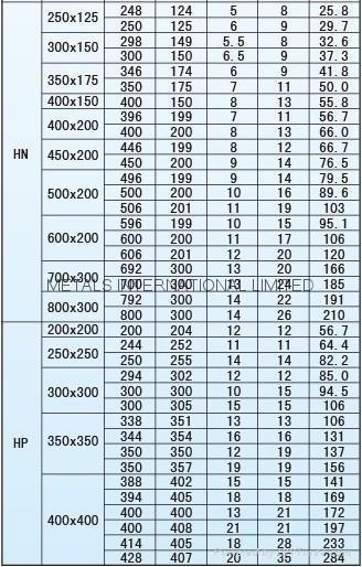 DIN 1025-4,JIS G3192 I-Beam, IPBv/BS4,ASTM A6-1988 UBPs,H-PILES 11