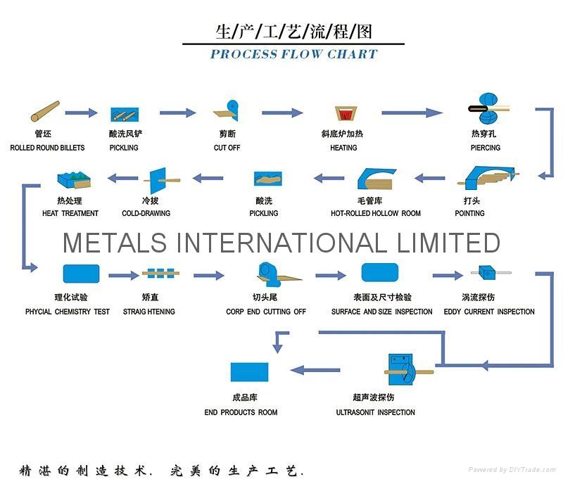 ASTM A106/ASTM A179,ASTM A192,ASTM A209,ASTM 210,ASTM A213,EN10216 Boiler Tube  16