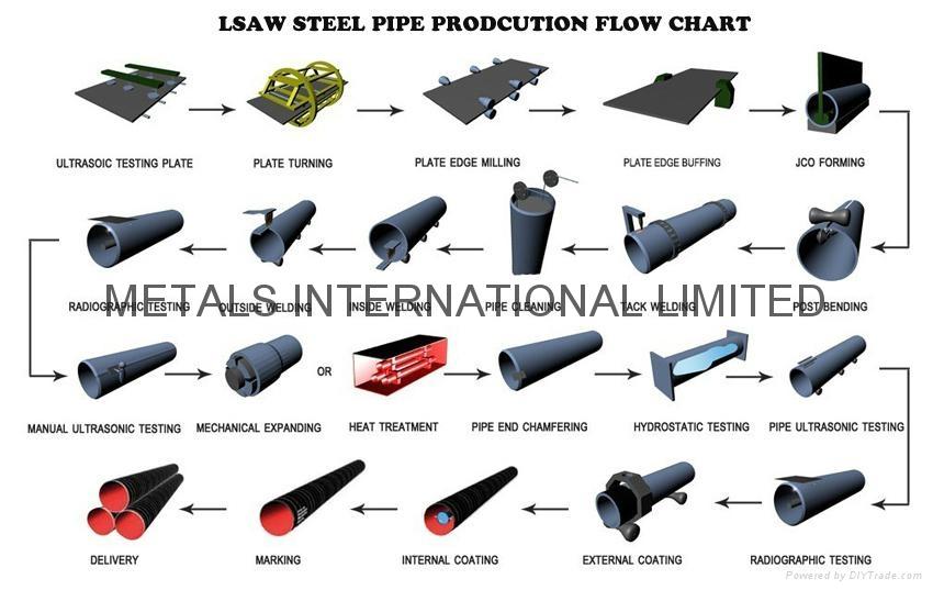 ASTM A671,ASTM A672,ASTM A691 EFW PIPE PROCESS FLOWCHART