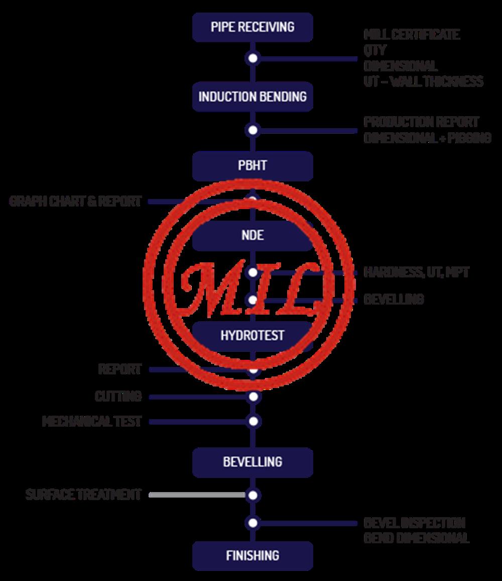API 5L,ASME B16 49,EN 14870-1,ISO 15590-1 Induction Bend/Hot