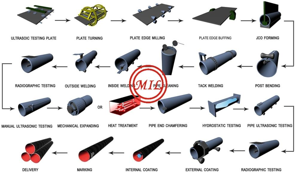 ASTM A671,ASTM A672,ASTM A691 電熔焊鋼管 8