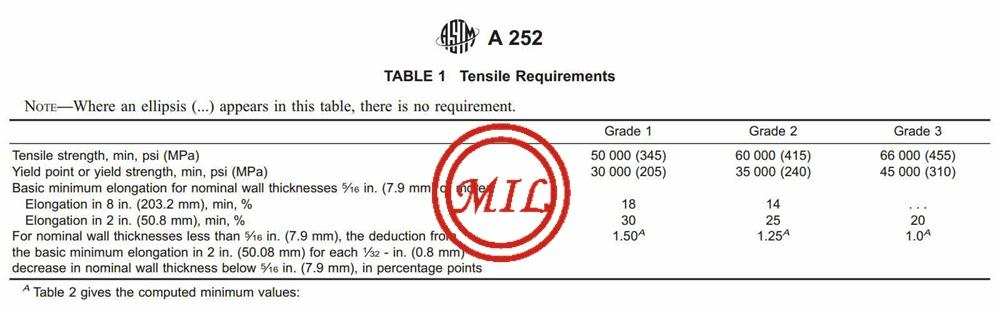 尖頭型鋼管樁-ASTM A252,AS 1163,EN 10219-1,JIS 5525 10